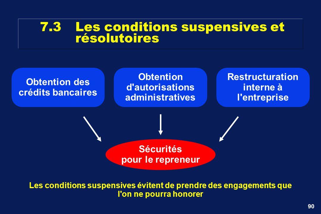 90 7.3Les conditions suspensives et résolutoires Les conditions suspensives évitent de prendre des engagements que l'on ne pourra honorer Sécurités po