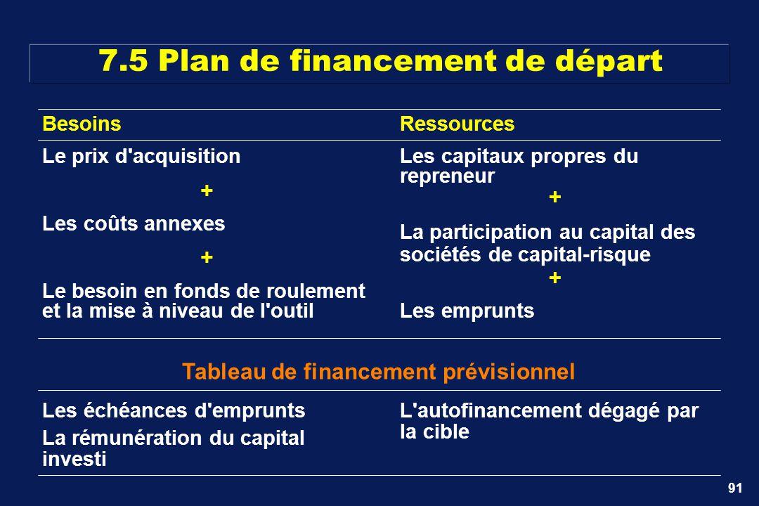 91 7.5 Plan de financement de départ Besoins Le prix d'acquisition + Les coûts annexes + Le besoin en fonds de roulement et la mise à niveau de l'outi