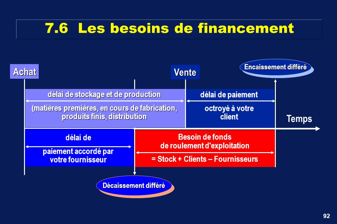 92 Besoin de fonds de roulement d'exploitation = Stock + Clients – Fournisseurs Temps 7.6 Les besoins de financement délai de paiement octroyé à votre