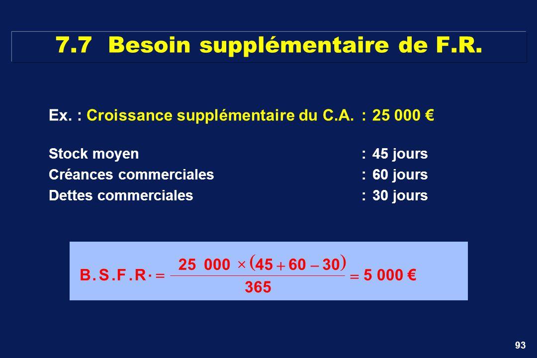 93 Ex. : Croissance supplémentaire du C.A.:25 000 7.7 Besoin supplémentaire de F.R. B.S.F.R. 25000 45 60 30 365 5 000 Stock moyen:45 jours Créances co