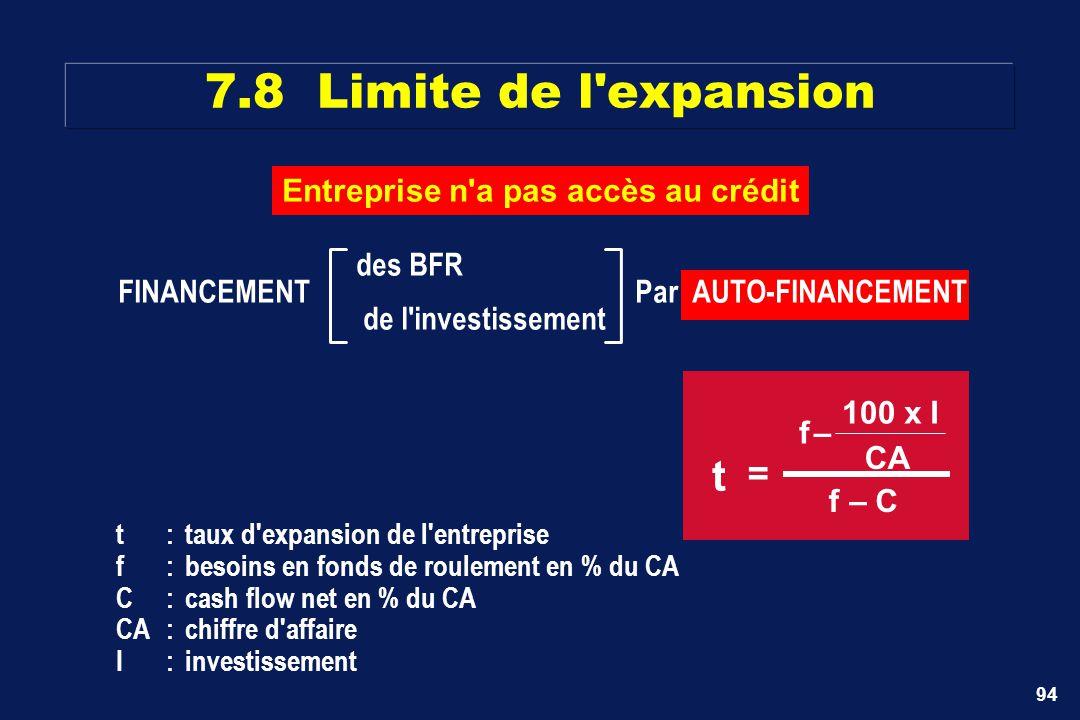 94 7.8 Limite de l'expansion des BFR FINANCEMENT Par AUTO-FINANCEMENT de l'investissement Entreprise n'a pas accès au crédit t = f– 100 xI CA f–C t:ta