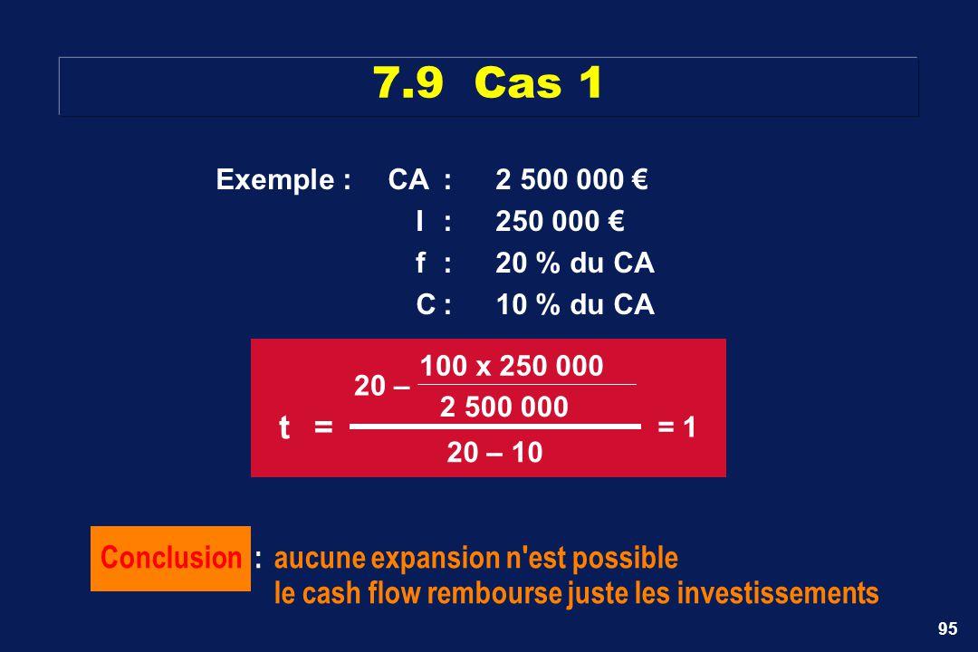 95 7.9 Cas 1 Exemple :CA:2 500 000 I:250 000 f:20 % du CA C:10 % du CA Conclusion :aucune expansion n'est possible le cash flow rembourse juste les in