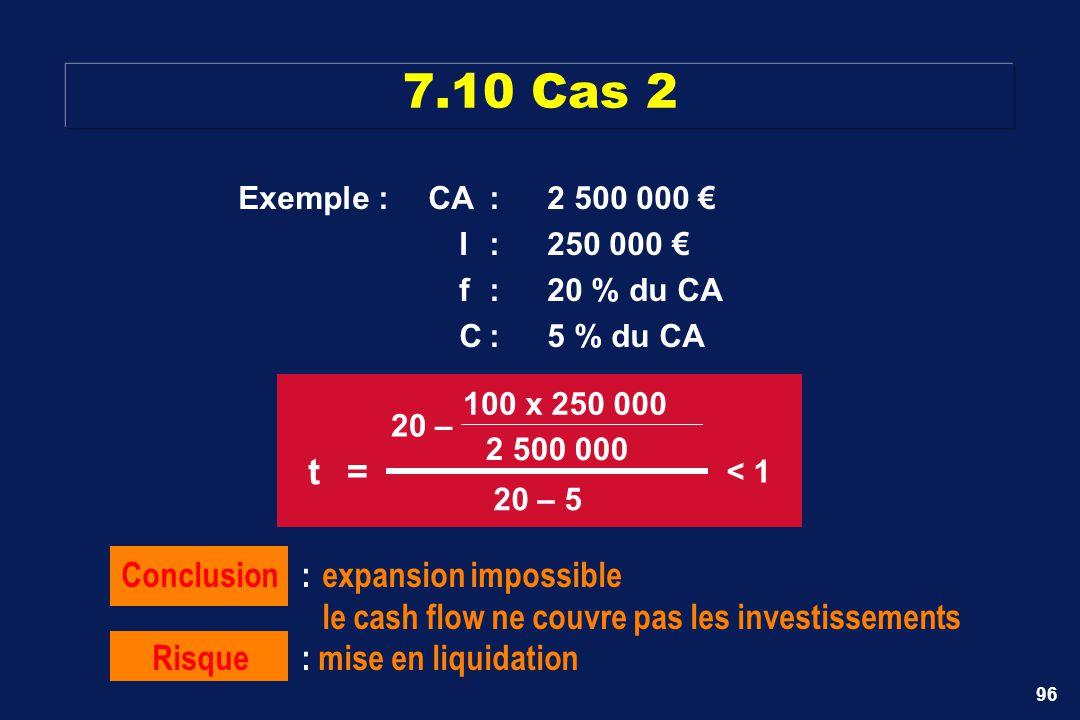 96 7.10 Cas 2 Conclusion :expansion impossible le cash flow ne couvre pas les investissements Risque: mise en liquidation t= 20– 100 x250 000 2 500 00