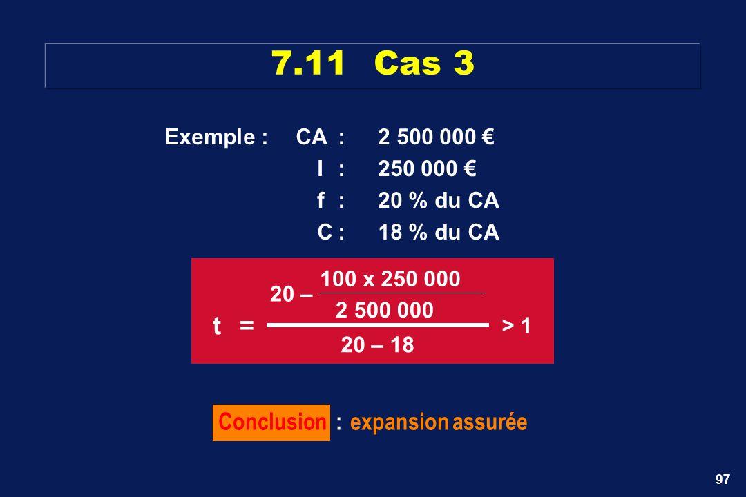 97 7.11Cas 3 Conclusion :expansion assurée Exemple :CA:2 500 000 I:250 000 f:20 % du CA C:18 % du CA t= 20– 100 x250 000 2 500 000 20 – 18 > 1