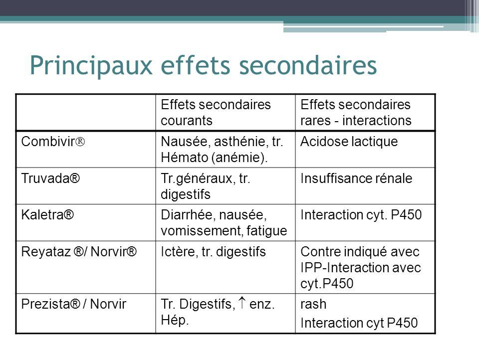 Principaux effets secondaires Effets secondaires courants Effets secondaires rares - interactions Combivir Nausée, asthénie, tr. Hémato (anémie). Acid