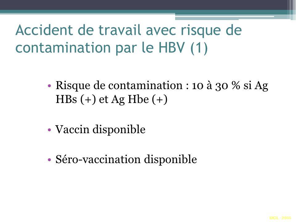 Accident de travail avec risque de contamination par le HBV (1) Risque de contamination : 10 à 30 % si Ag HBs (+) et Ag Hbe (+) Vaccin disponible Séro