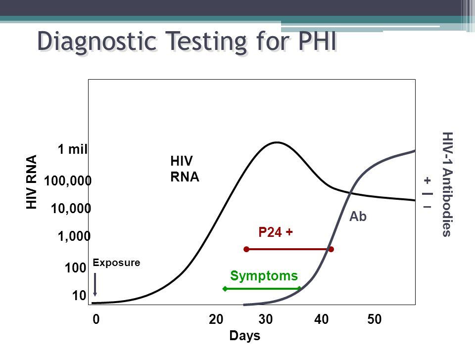 Diagnostic Testing for PHI 1 mil 100,000 10,000 1,000 100 10 + _ HIV RNA HIV-1 Antibodies Exposure P24 + 020304050 Symptoms Days HIV RNA Ab
