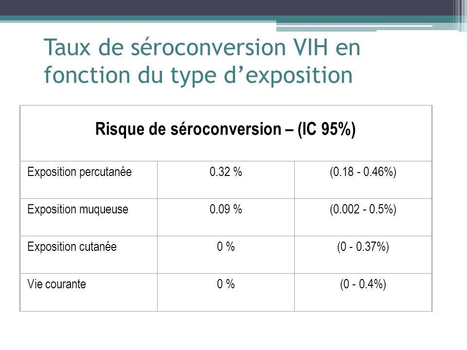 Taux de séroconversion VIH en fonction du type dexposition Risque de séroconversion – (IC 95%) Exposition percutanée 0.32 %(0.18 - 0.46%) Exposition muqueuse 0.09 %(0.002 - 0.5%) Exposition cutanée 0 %(0 - 0.37%) Vie courante 0 %(0 - 0.4%)
