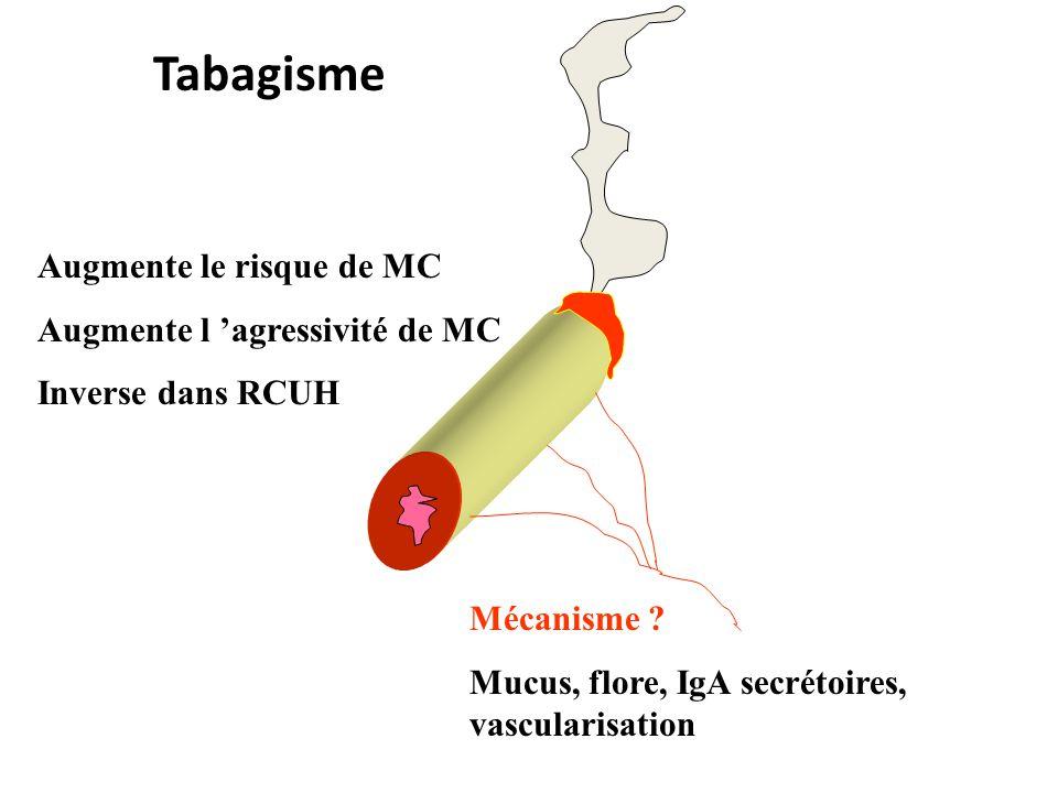 Tabagisme Augmente le risque de MC Augmente l agressivité de MC Inverse dans RCUH Mécanisme .