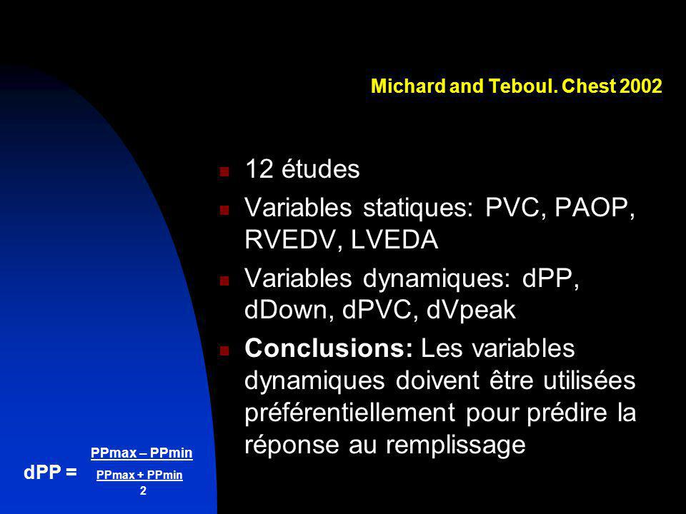 PPmax – PPmin dPP = PPmax + PPmin 2 Michard and Teboul. Chest 2002 12 études Variables statiques: PVC, PAOP, RVEDV, LVEDA Variables dynamiques: dPP, d