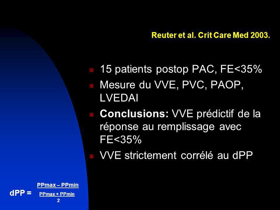 PPmax – PPmin dPP = PPmax + PPmin 2 Reuter et al. Crit Care Med 2003. 15 patients postop PAC, FE<35% Mesure du VVE, PVC, PAOP, LVEDAI Conclusions: VVE