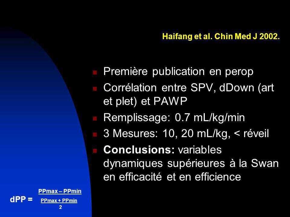 PPmax – PPmin dPP = PPmax + PPmin 2 Haifang et al. Chin Med J 2002. Première publication en perop Corrélation entre SPV, dDown (art et plet) et PAWP R