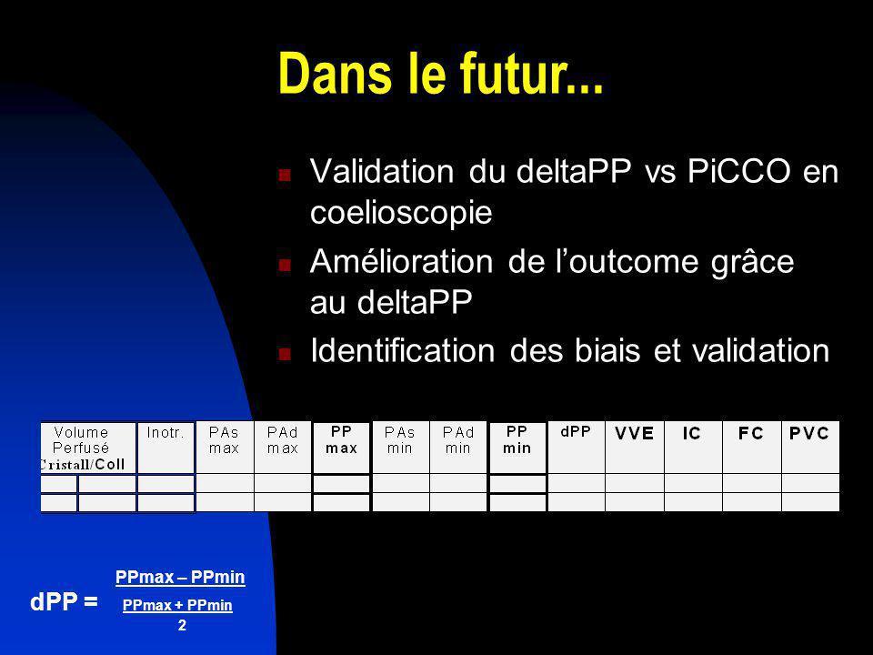 PPmax – PPmin dPP = PPmax + PPmin 2 Validation du deltaPP vs PiCCO en coelioscopie Amélioration de loutcome grâce au deltaPP Identification des biais