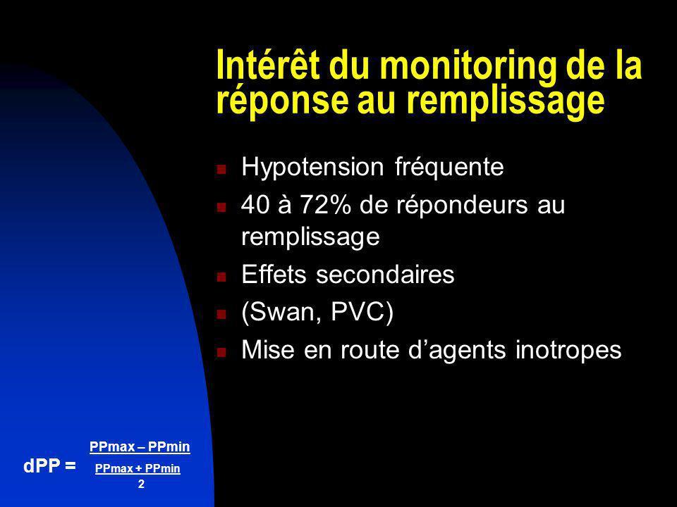 PPmax – PPmin dPP = PPmax + PPmin 2 Intérêt du monitoring de la réponse au remplissage Hypotension fréquente 40 à 72% de répondeurs au remplissage Eff