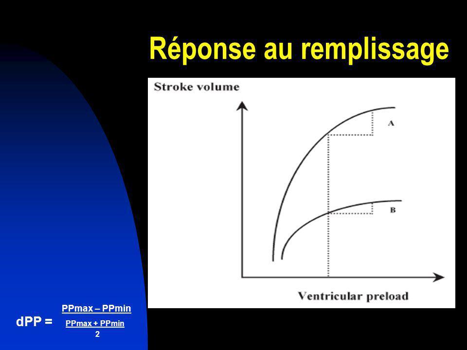 PPmax – PPmin dPP = PPmax + PPmin 2 Variables dynamiques Paramètres hémodynamiques suivant le cycle respiratoire (dPP, VVE, SPV) Largement supérieures aux variables statiques (PVC, PAOP)