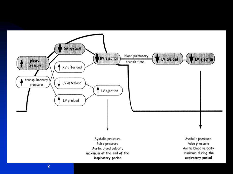 PPmax – PPmin dPP = PPmax + PPmin 2 Conclusions dPP Intérêt majeur des variables dynamiques (SRLF, 2004) Implications directes dans notre pratique Validation faisable et souhaitable au QO