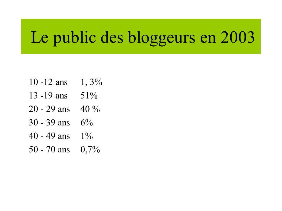Le public des bloggeurs en 2003 10 -12 ans 1, 3% 13 -19 ans 51% 20 - 29 ans40 % 30 - 39 ans6% 40 - 49 ans 1% 50 - 70 ans0,7%