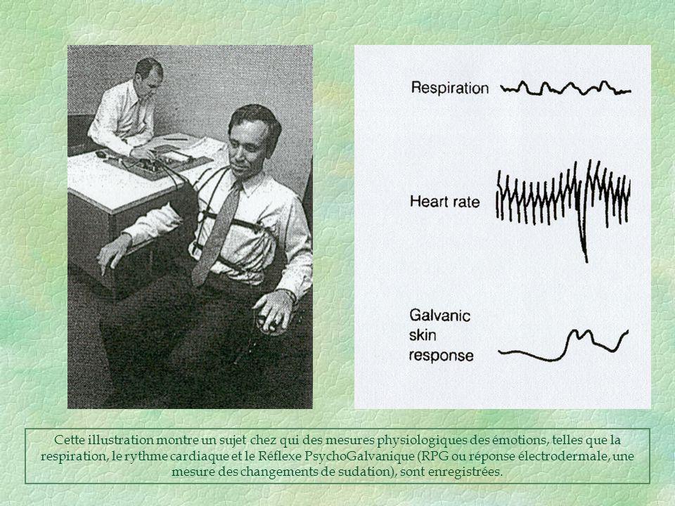 Cette illustration montre un sujet chez qui des mesures physiologiques des émotions, telles que la respiration, le rythme cardiaque et le Réflexe Psyc