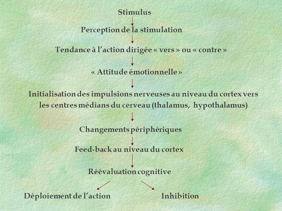 Stimulus Perception de la stimulation Tendance à laction dirigée « vers » ou « contre » « Attitude émotionnelle » Initialisation des impulsions nerveu