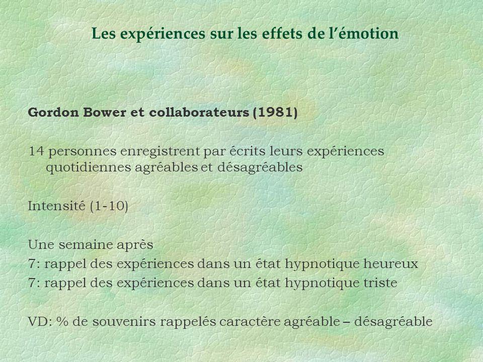 Gordon Bower et collaborateurs (1981) 14 personnes enregistrent par écrits leurs expériences quotidiennes agréables et désagréables Intensité (1-10) U