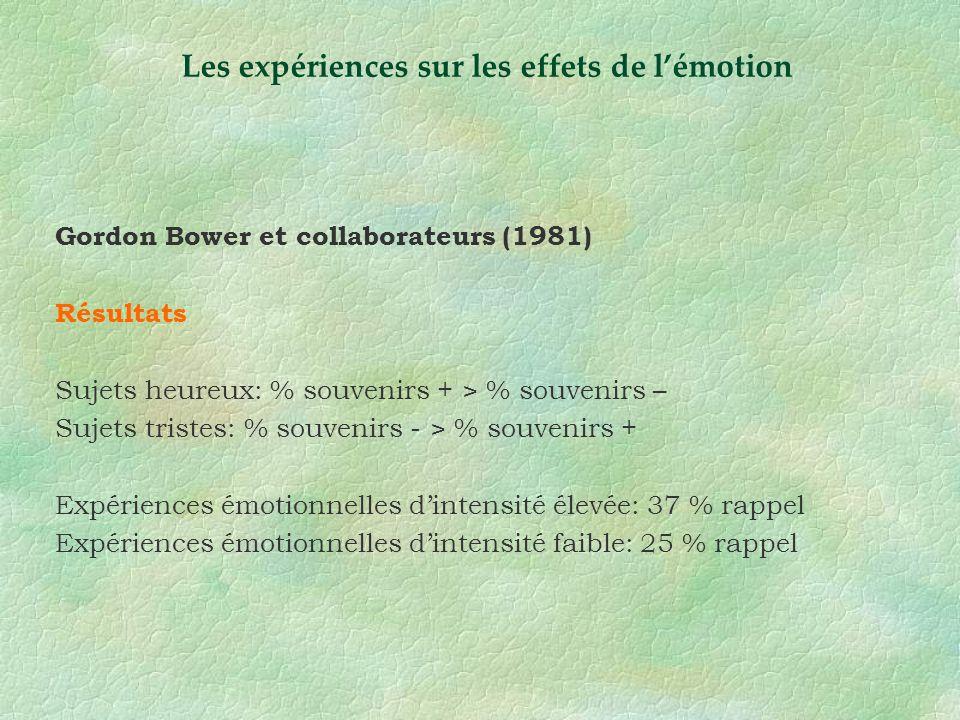 Gordon Bower et collaborateurs (1981) Résultats Sujets heureux: % souvenirs + > % souvenirs – Sujets tristes: % souvenirs - > % souvenirs + Expérience
