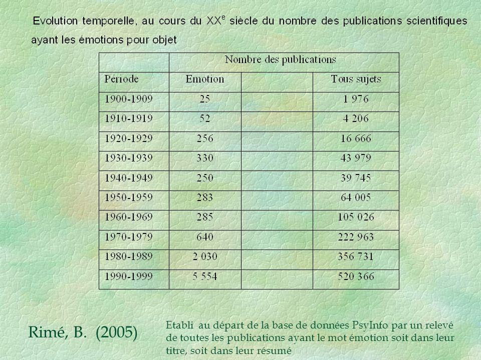 Rimé, B. (2005) Etabli au départ de la base de données PsyInfo par un relevé de toutes les publications ayant le mot émotion soit dans leur titre, soi
