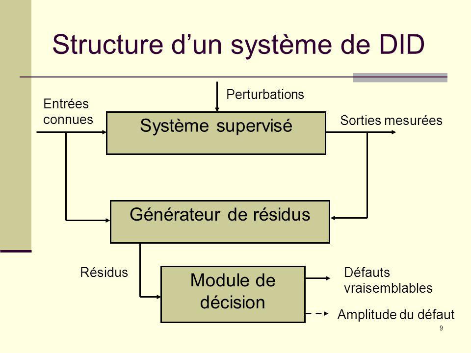 9 Structure dun système de DID Système supervisé Générateur de résidus Module de décision RésidusDéfauts vraisemblables Amplitude du défaut Entrées connues Perturbations Sorties mesurées
