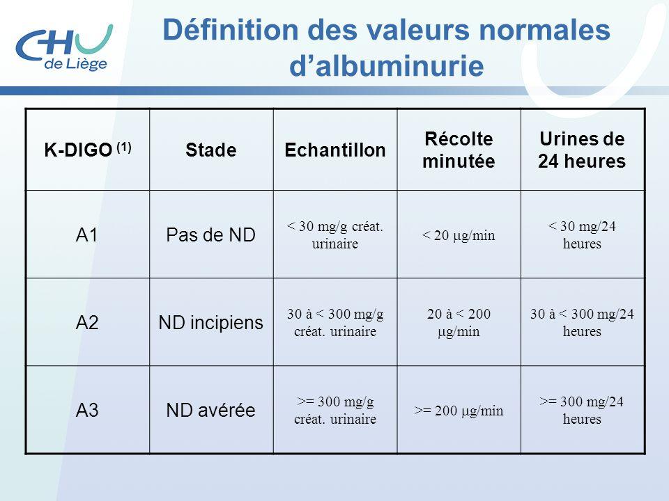 Définition des valeurs normales dalbuminurie K-DIGO (1) StadeEchantillon Récolte minutée Urines de 24 heures A1Pas de ND < 30 mg/g créat. urinaire < 2