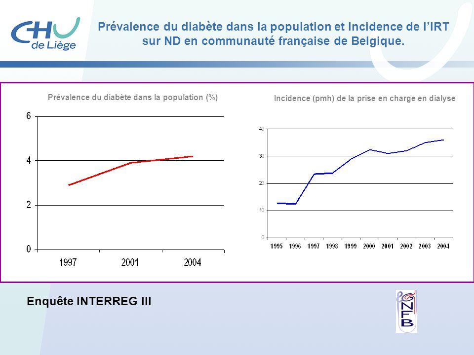 Incidence (pmh) de la prise en charge en dialyse Prévalence du diabète dans la population (%) Enquête INTERREG III Prévalence du diabète dans la popul