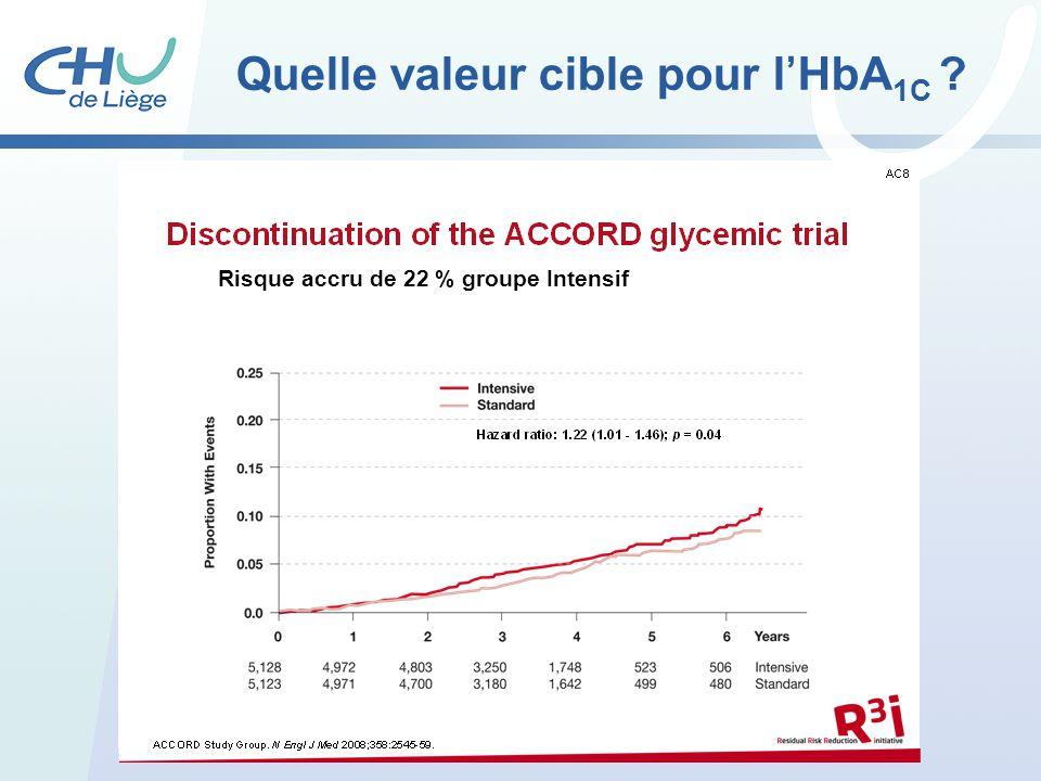 Quelle valeur cible pour lHbA 1C ? Risque accru de 22 % groupe Intensif