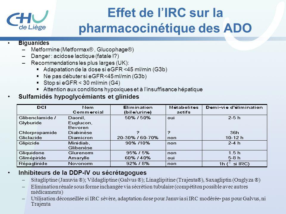 Effet de lIRC sur la pharmacocinétique des ADO Biguanides –Metformine (Metformax®, Glucophage®) –Danger : acidose lactique (fatale !?) –Recommendation