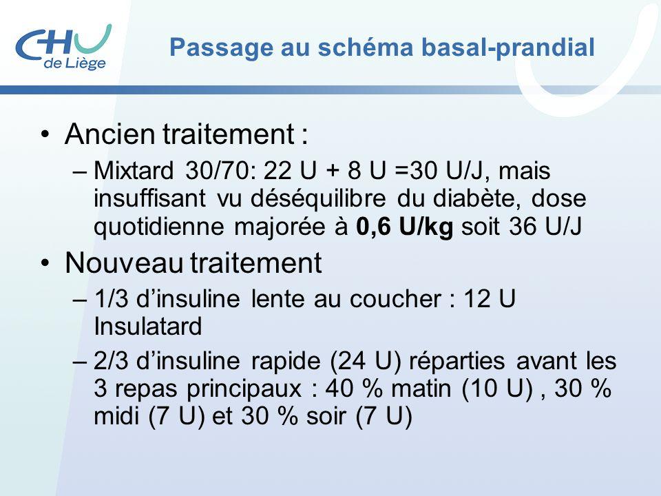 Passage au schéma basal-prandial Ancien traitement : –Mixtard 30/70: 22 U + 8 U =30 U/J, mais insuffisant vu déséquilibre du diabète, dose quotidienne