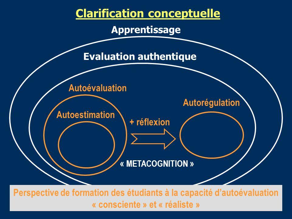 Apprentissage Evaluation authentique Autoévaluation Autoestimation Clarification conceptuelle Autorégulation + réflexion « METACOGNITION » Perspective de formation des étudiants à la capacité dautoévaluation « consciente » et « réaliste »