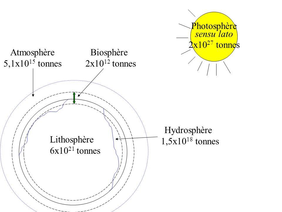 Photosphère sensu lato 2x10 27 tonnes Atmosphère 5,1x10 15 tonnes Biosphère 2x10 12 tonnes Lithosphère 6x10 21 tonnes Hydrosphère 1,5x10 18 tonnes
