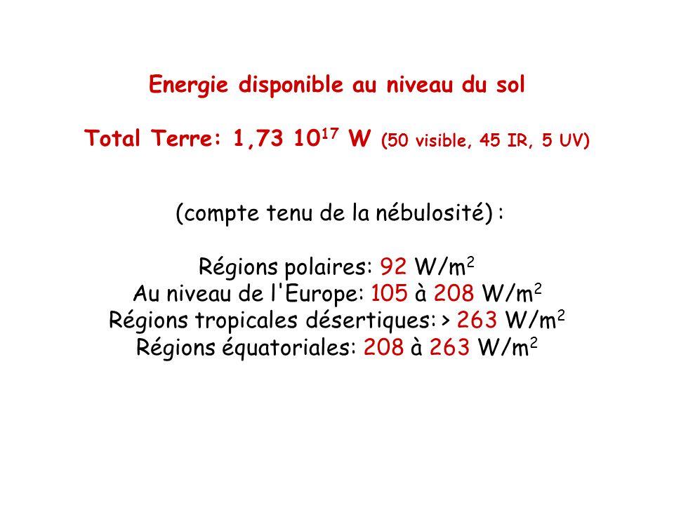 Energie disponible au niveau du sol Total Terre: 1,73 10 17 W (50 visible, 45 IR, 5 UV) (compte tenu de la nébulosité) : Régions polaires: 92 W/m 2 Au