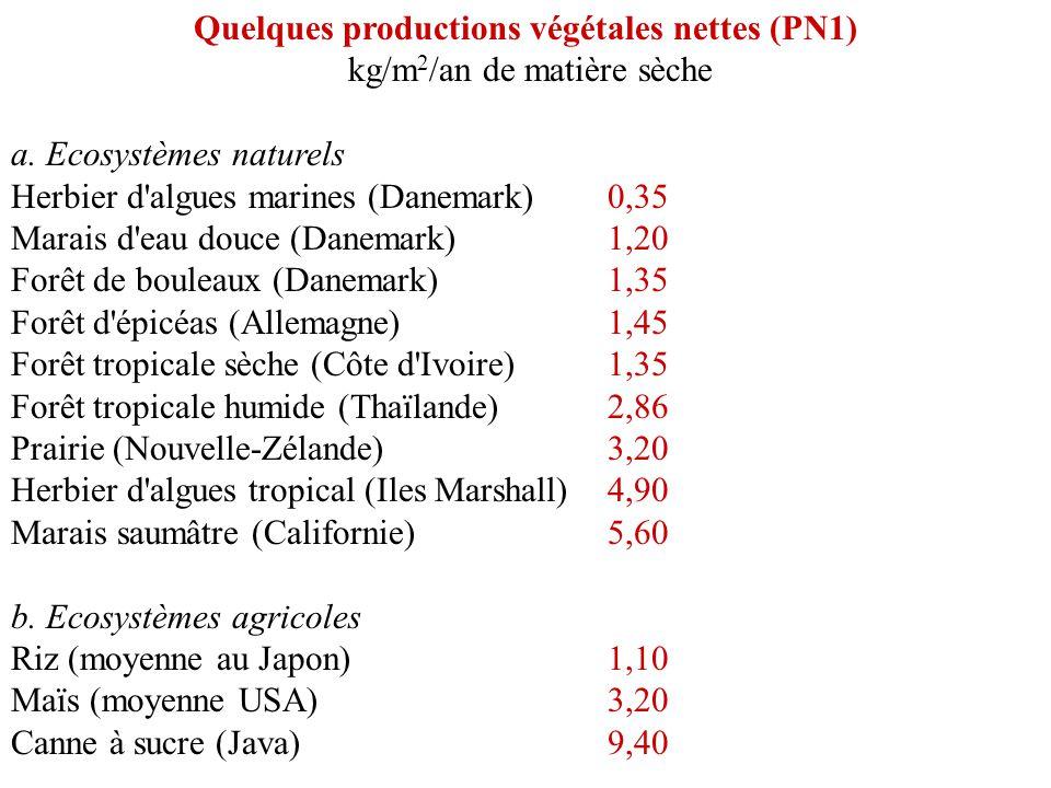 Quelques productions végétales nettes (PN1) kg/m 2 /an de matière sèche a. Ecosystèmes naturels Herbier d'algues marines (Danemark)0,35 Marais d'eau d