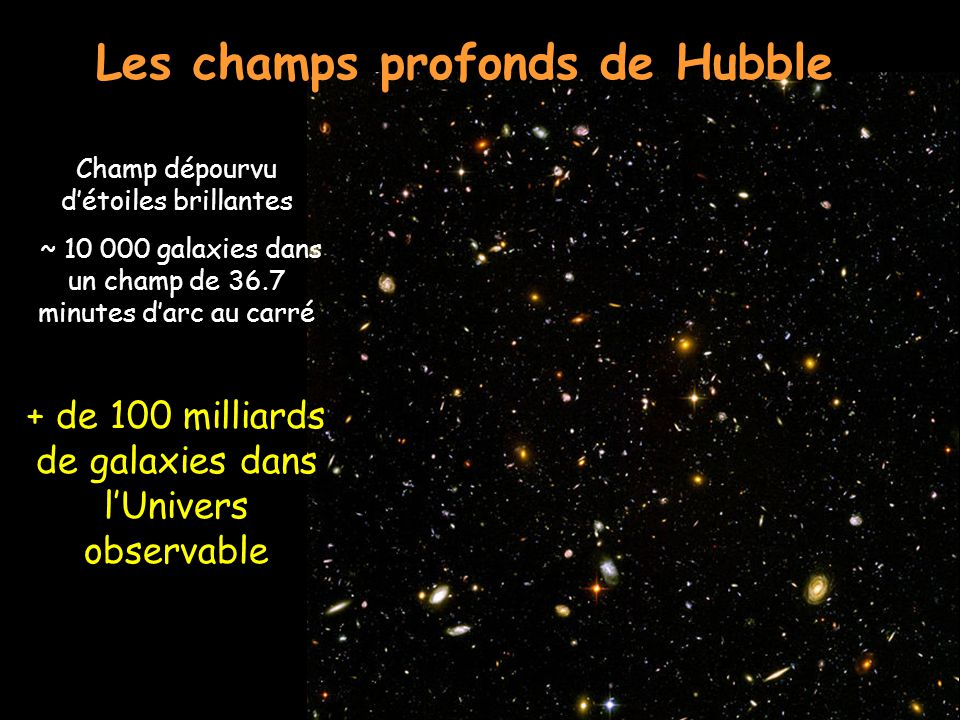 Les champs profonds de Hubble Champ dépourvu détoiles brillantes ~ 10 000 galaxies dans un champ de 36.7 minutes darc au carré + de 100 milliards de g