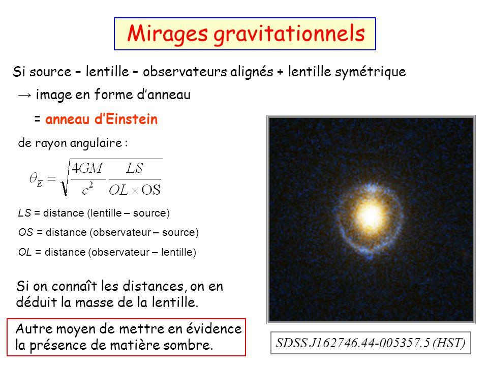 Si source – lentille – observateurs alignés + lentille symétrique image en forme danneau = anneau dEinstein de rayon angulaire : LS = distance (lentil