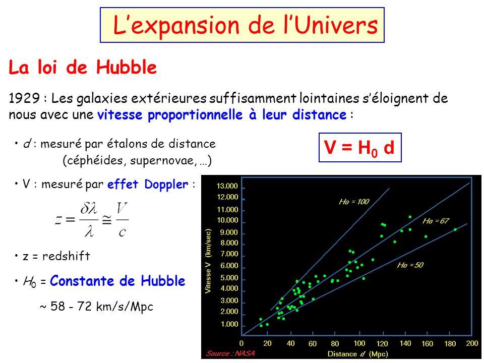 La loi de Hubble 1929 : Les galaxies extérieures suffisamment lointaines séloignent de nous avec une vitesse proportionnelle à leur distance : Edwin H