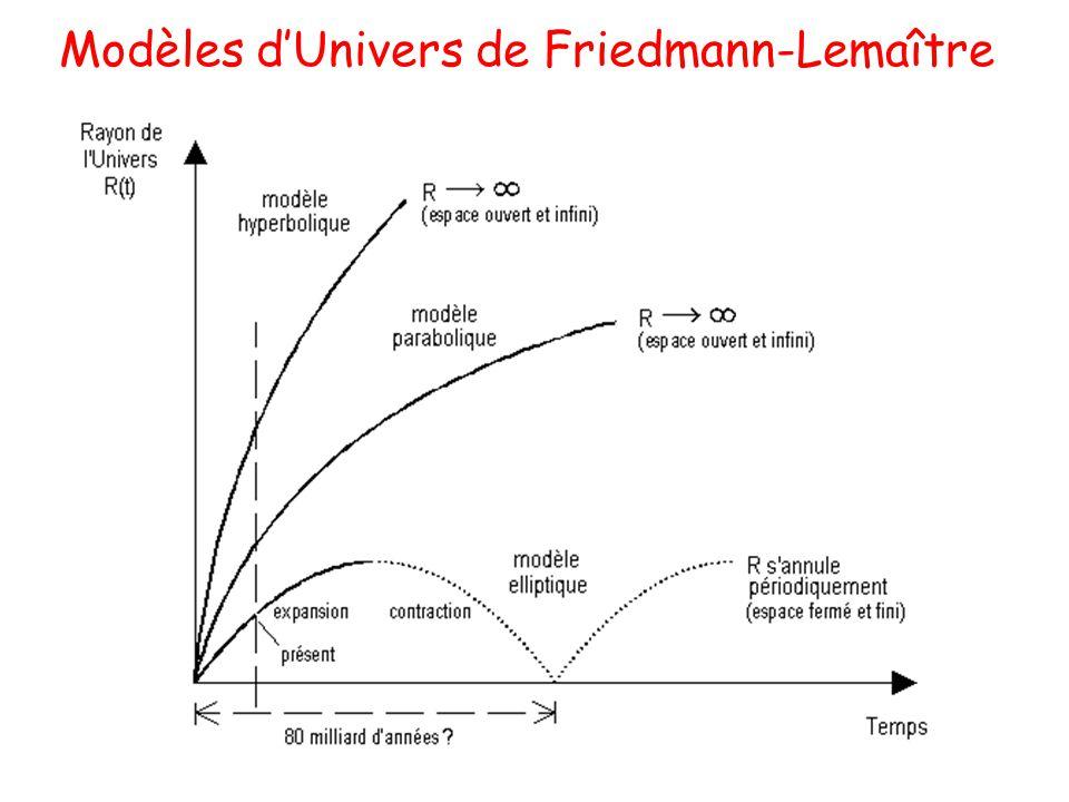 Modèles dUnivers de Friedmann-Lemaître La constante cosmologique introduit une énergie additionnelle de lunivers qui engendre une force répulsive à gr