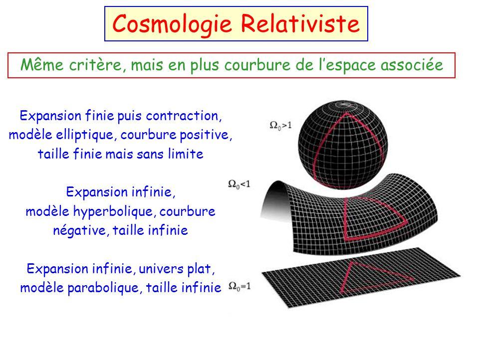 Modèles dUnivers = + M = 1 si univers plat = constante cosmologique M = paramètre de densité de masse de lunivers 0 = valeur actuelle de M Le paramètr