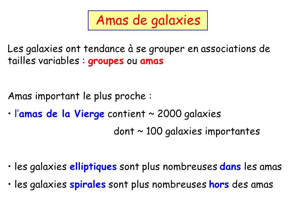 Les galaxies ont tendance à se grouper en associations de tailles variables : groupes ou amas Amas important le plus proche : lamas de la Vierge conti