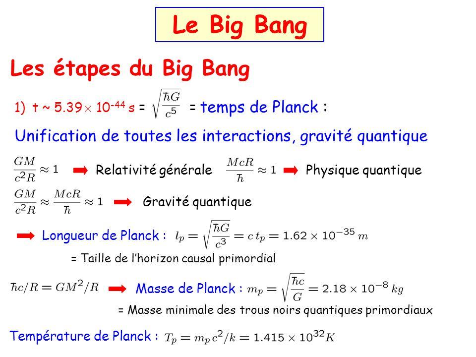 Les étapes du Big Bang Le Big Bang Relativité généralePhysique quantique Gravité quantique Longueur de Planck : 1)t ~ 5.39 £ 10 -44 s = = temps de Pla