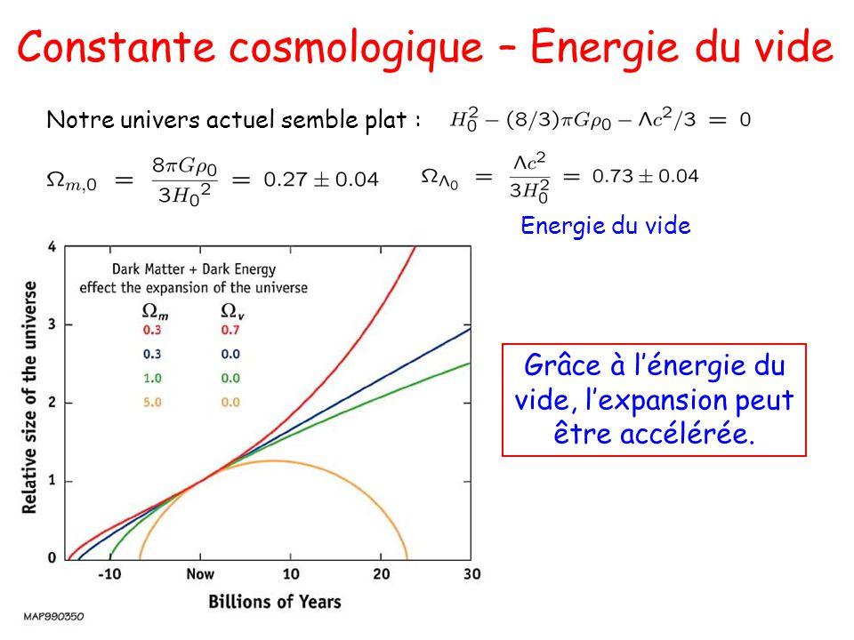 Notre univers actuel semble plat : Energie du vide Grâce à lénergie du vide, lexpansion peut être accélérée. Constante cosmologique – Energie du vide