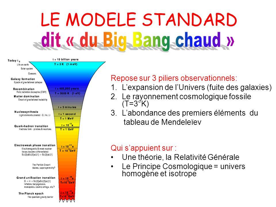 LE MODELE STANDARD Repose sur 3 piliers observationnels: 1.Lexpansion de lUnivers (fuite des galaxies) 2.Le rayonnement cosmologique fossile (T=3°K) 3