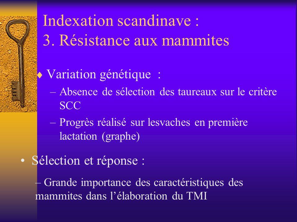 Indexation scandinave : 3. Résistance aux mammites Variation génétique : –Absence de sélection des taureaux sur le critère SCC –Progrès réalisé sur le