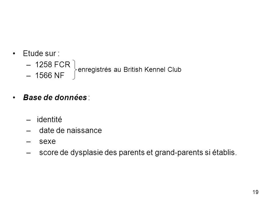 19 Etude sur : –1258 FCR –1566 NF Base de données : – identité – date de naissance – sexe – score de dysplasie des parents et grand-parents si établis