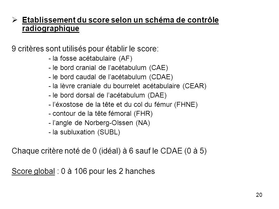 20 Etablissement du score selon un schéma de contrôle radiographique 9 critères sont utilisés pour établir le score: - la fosse acétabulaire (AF) - le