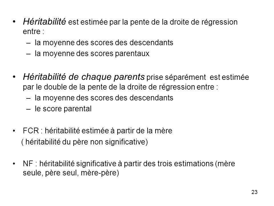 23 Héritabilité est estimée par la pente de la droite de régression entre : –la moyenne des scores des descendants –la moyenne des scores parentaux Hé