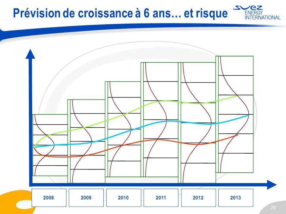 28 Prévision de croissance à 6 ans… et risque 200820092010201120122013